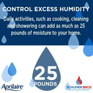 excess humidity